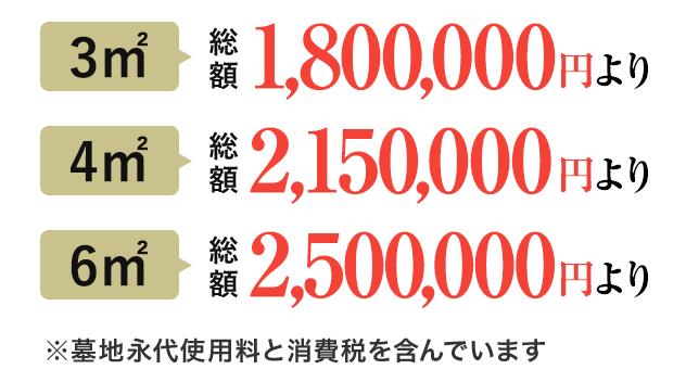 総額170万円から